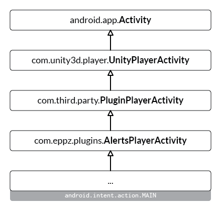Using UnityPlayerActivity subclassing method, working with multiple Unity Android plugins results a linear, unwillingly cross-dependent class hierarchy.