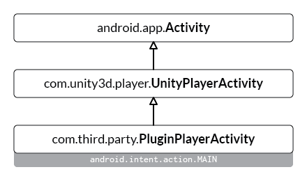 It is a common Unity Android plugin development suggestion to subclass UnityPlayerActivity, and make the new class the Launcher Activity of the entire application.