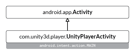 The Android runtime of a Unity application is carried out in a UnityPlayerActivity instance.